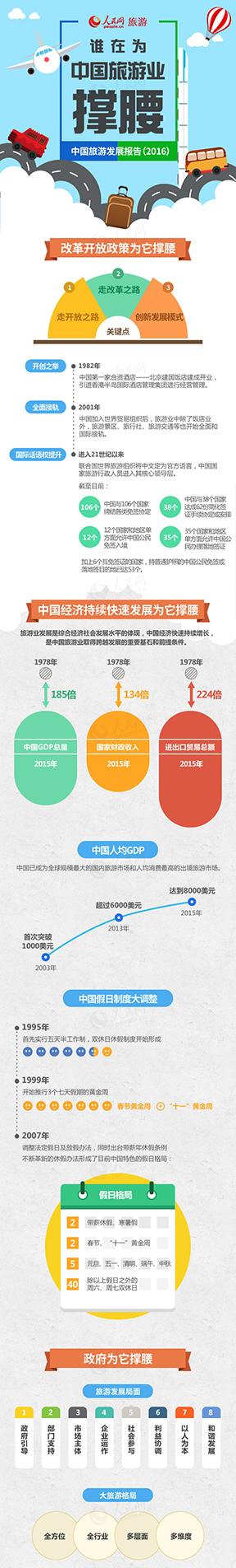 第30期图解:谁在为中国旅游业撑腰由中国政府和联合国世界旅游组织共同主办的首届世界旅游发展大会18日在北京拉开帷幕,《中国旅游发展报告(2016)》同步发布。