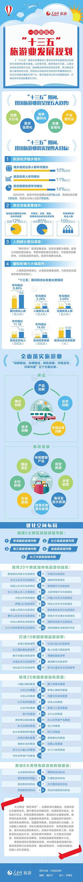 """第33期一张图看懂《""""十三五""""旅游业发展规划》26日,国务院正式印发《""""十三五""""旅游业发展规划》(以下简称《规划》),确定了""""十三五""""时期旅游业发展的总体思路、基本目标、主要任务和保障措施,是未来五年我国旅游业发展的行动纲领和基本遵循。"""