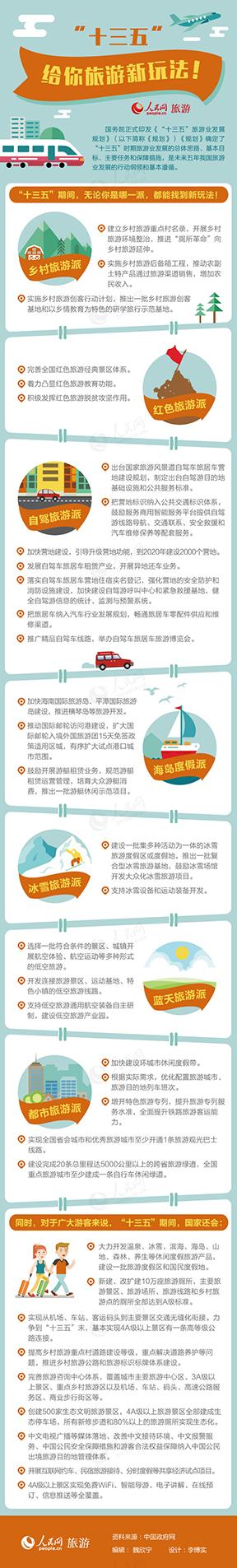 """第34期图解""""十三五""""旅游规划:给你旅游新玩法!26日,国务院正式印发《""""十三五""""旅游业发展规划》(以下简称《规划》),确定了""""十三五""""时期旅游业发展的总体思路、基本目标、主要任务和保障措施,是未来五年我国旅游业发展的行动纲领和基本遵循。"""