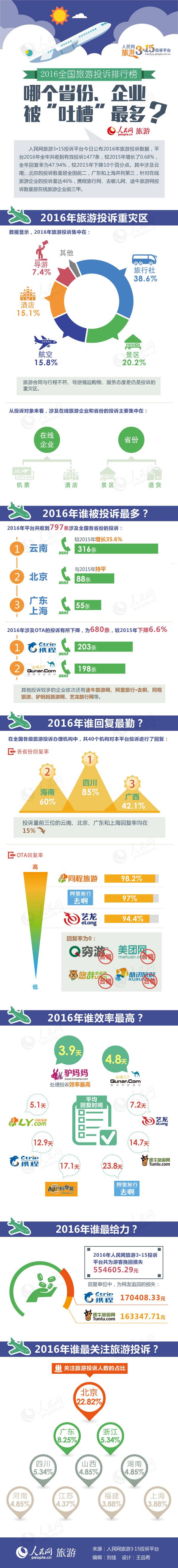 """第36期2016全国旅游投诉排行榜出炉 谁被""""吐槽""""最多?人民网旅游3・15投诉平台今日公布2016年旅游投诉数据,平台2016年全年共收到有效投诉1477条,较2015年增长了0.68%,全年回复率为47.94%,较2015年下降10个百分点。其中涉及云南、北京的投诉数量居全国前二,广东和上海并列第三,针对在线旅游企业的投诉量达46%,携程旅行网、去哪儿网、途牛旅游网投诉数量居在线旅游企业前三甲。"""