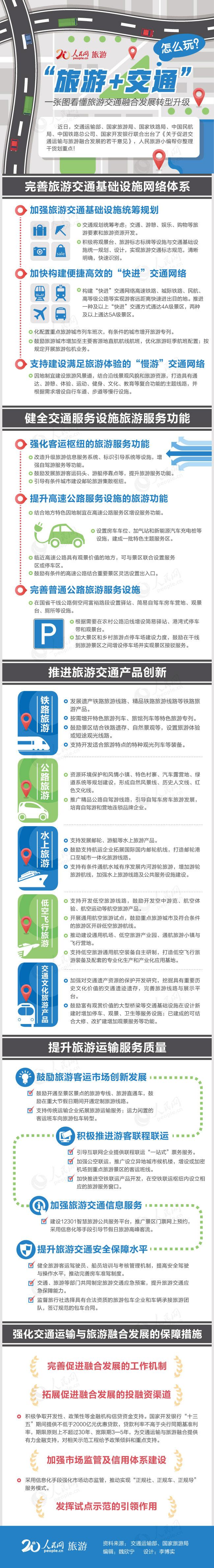 """第37期融合发展转型升级 一图看懂未来""""旅游+交通""""怎么玩交通运输部、国家旅游局、国家铁路局、中国民航局、中国铁路总公司、国家开发银行六部门联合印发了《关于促进交通运输与旅游融合发展的若干意见》(以下简称《若干意见》)。《若干意见》提出,到2020年,我国将基本建成结构合理、功能完善、特色突出、服务优良的旅游交通运输体系。""""旅游+交通""""怎么玩?人民旅游小编带你一图看懂旅游交通融合发展、转型升级。"""