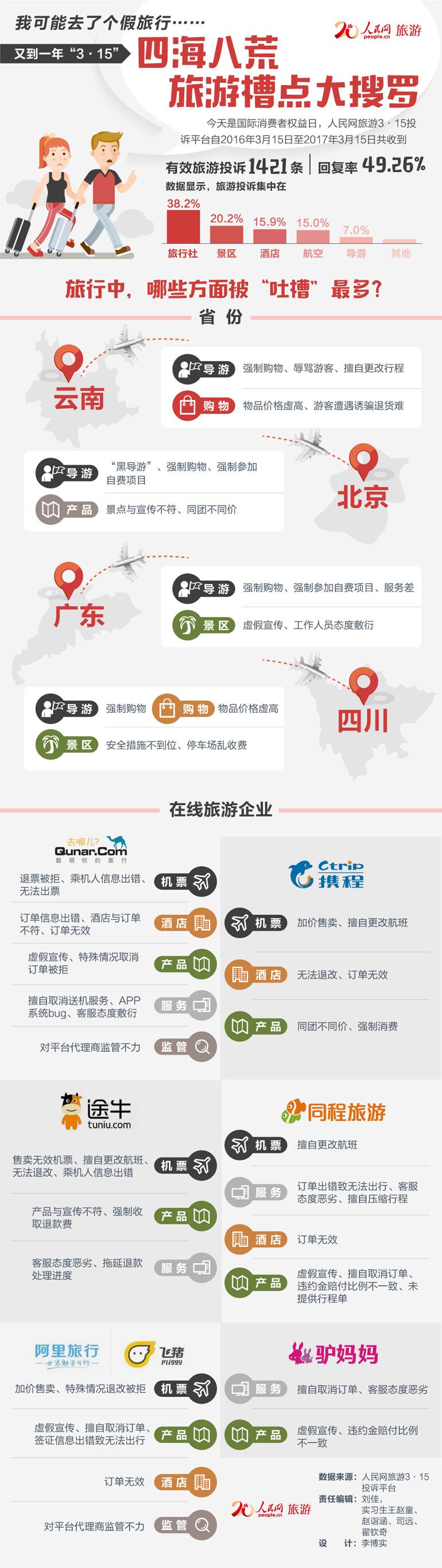 """第38期图解:又到一年""""3・15"""" 四海八荒旅游槽点大搜罗今天是国际消费者权益日,人民网旅游3・15投诉平台自2016年3月15日至2017年3月15日共收到有效旅游投诉1421条,回复率为49.26%。人民旅游小编带你看看在旅行中,哪些方面被""""吐槽""""的最多?"""