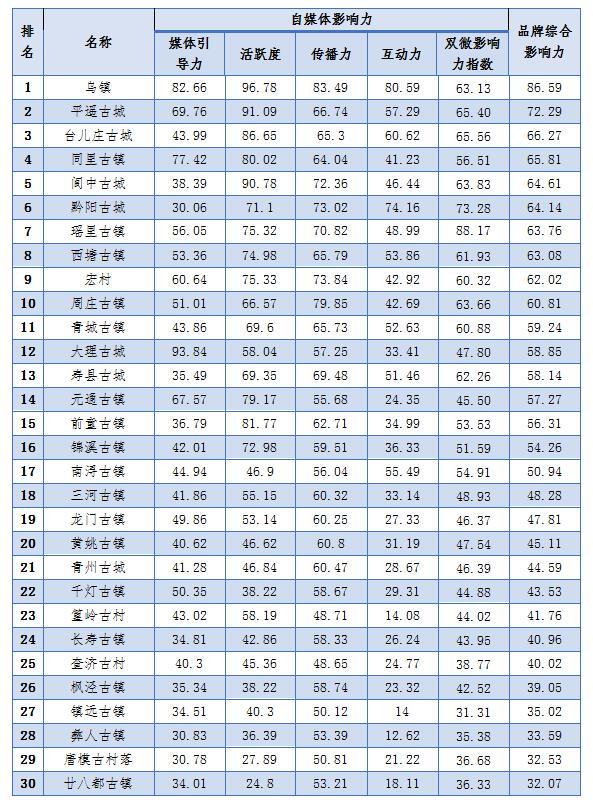 2017年前3季度中国古村落古镇品牌影响力排行榜发布