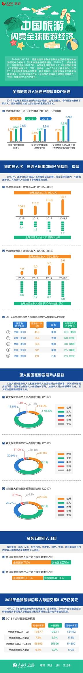第48期1月17日发布的《世界旅游经济趋势报告(2018)》中指出,2017年中国在旅游总人次、总收入榜单中已分列世界排名的榜首、次席。