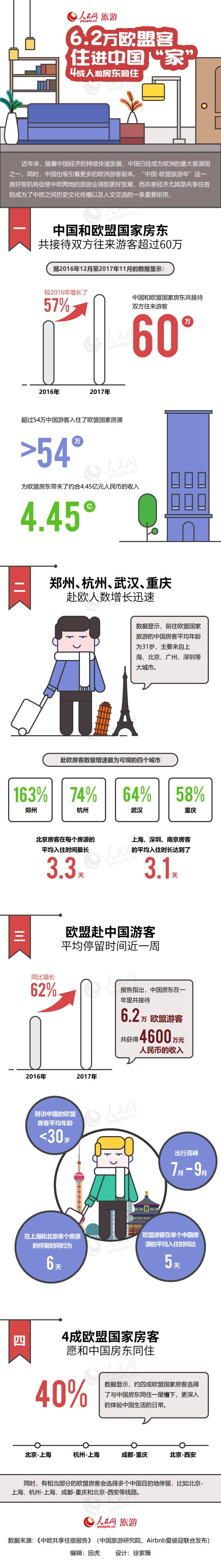 """第49期图解:6.2万欧盟客住进中国""""家"""" 4成人和房东同住近年来,随着中国经济的持续快速发展,中国已经成为欧洲的最大客源国之一。同时,中国也吸引着更多的欧洲游客前来。""""中国-欧盟旅游年""""这一良好契机将促使中欧两地的旅游业得到更好发展,而共享经济尤其是共享住宿则成为了中欧之间历史文化传播以及人文交流的一条重要纽带。"""