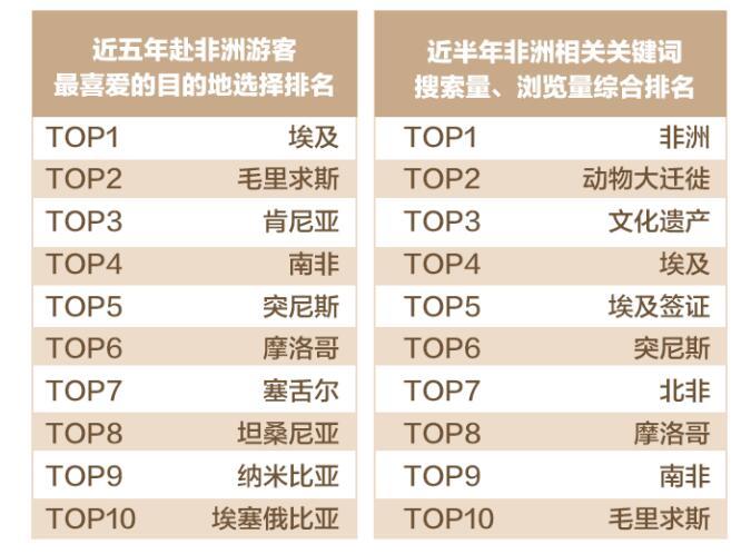 中国赴非游客年均增幅超4成
