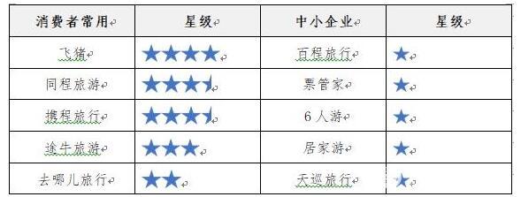 中消协评测住宿旅游类App