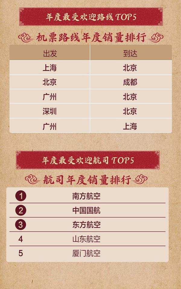 京东旅行年终盘点,一张图看懂明年旅游怎么玩!