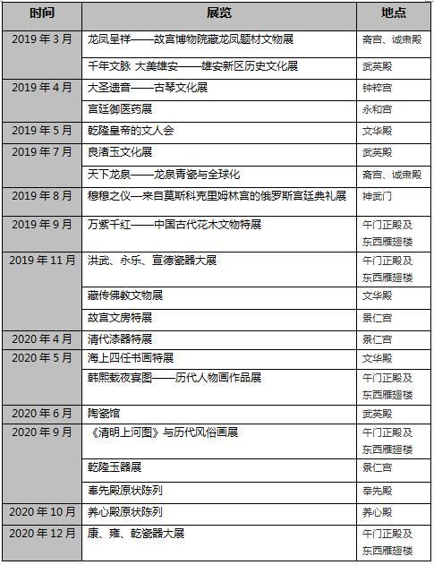 """故宫公布600大寿""""礼单"""" 33场展览献上文化盛宴"""
