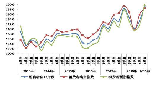 一季度北京消费者信心指数创新高