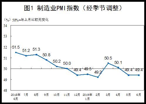 统计局:6月中国制造业PMI为49.4%与上月持平