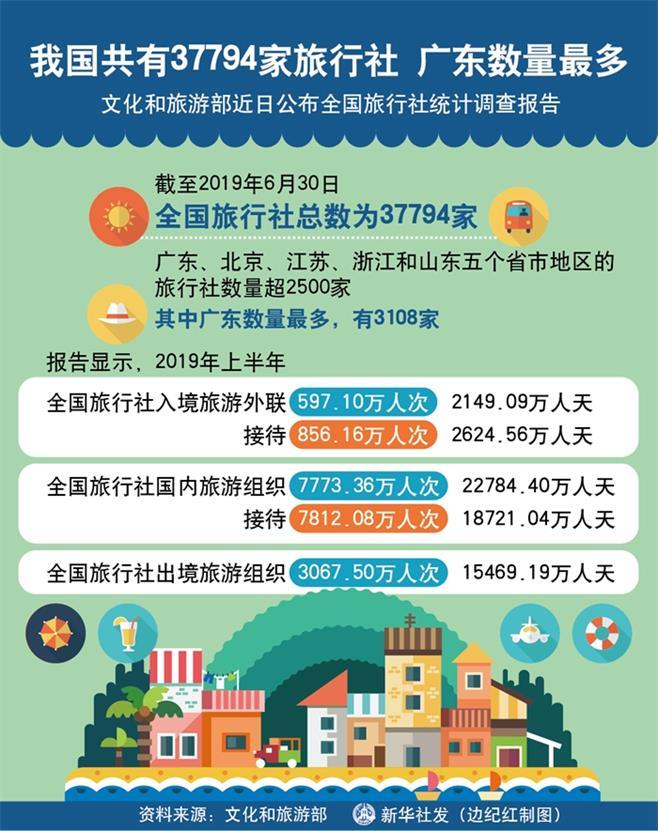 我国共有37794家旅行社广东数量最多