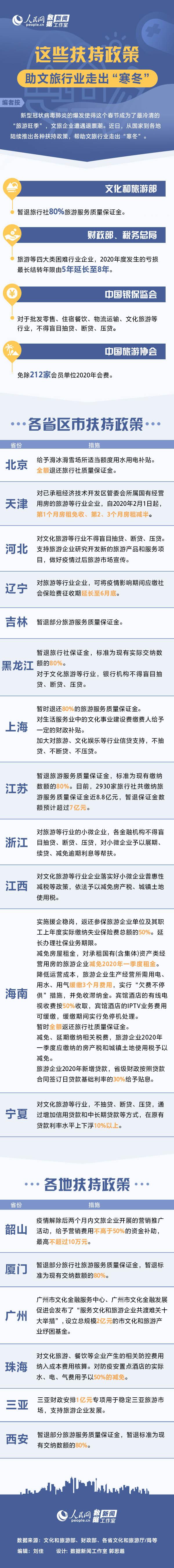 """文旅企业图解:这些扶持政策助文旅行业走出""""寒冬"""""""