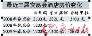 广州酒店业迎金融风暴首轮冲击